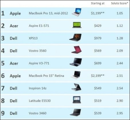 test-portatiles-windows